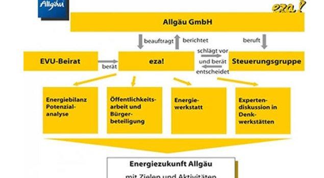Partner Struktur