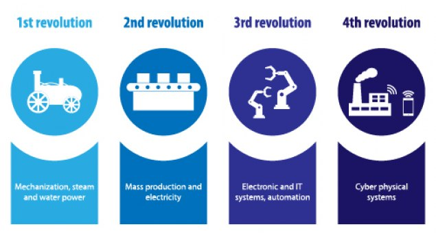 Geschichte Industrie 4.0 © Vectimus - stock.adobe.com